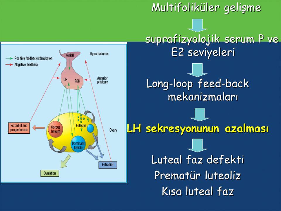 Multifoliküler gelişme Multifoliküler gelişme suprafizyolojik serum P ve E2 seviyeleri Long-loop feed-back mekanizmaları LH sekresyonunun azalması Lut