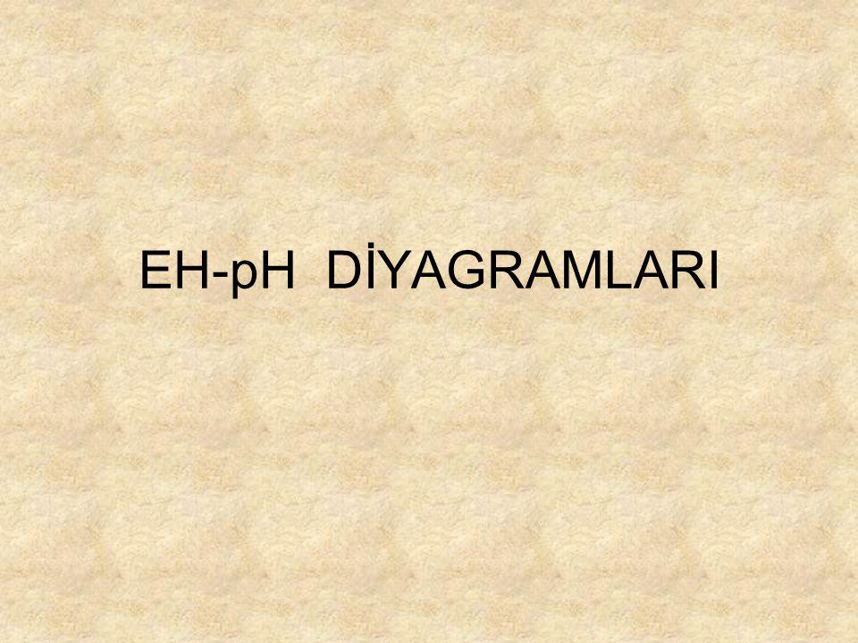 EH-pH DİYAGRAMLARI