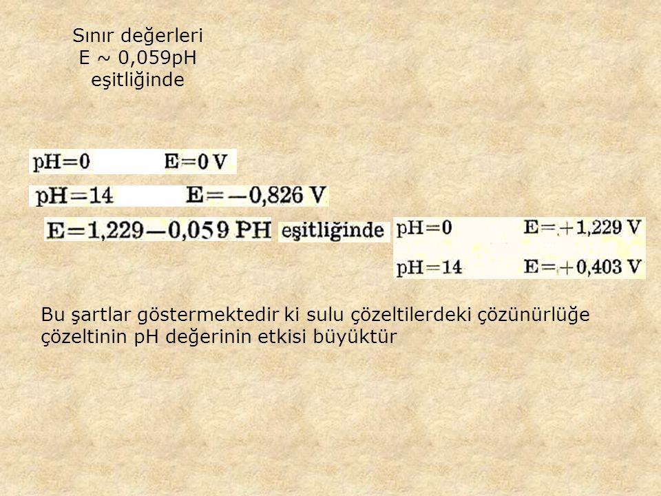 Bu şartlar göstermektedir ki sulu çözeltilerdeki çözünürlüğe çözeltinin pH değerinin etkisi büyüktür Sınır değerleri E ~ 0,059pH eşitliğinde