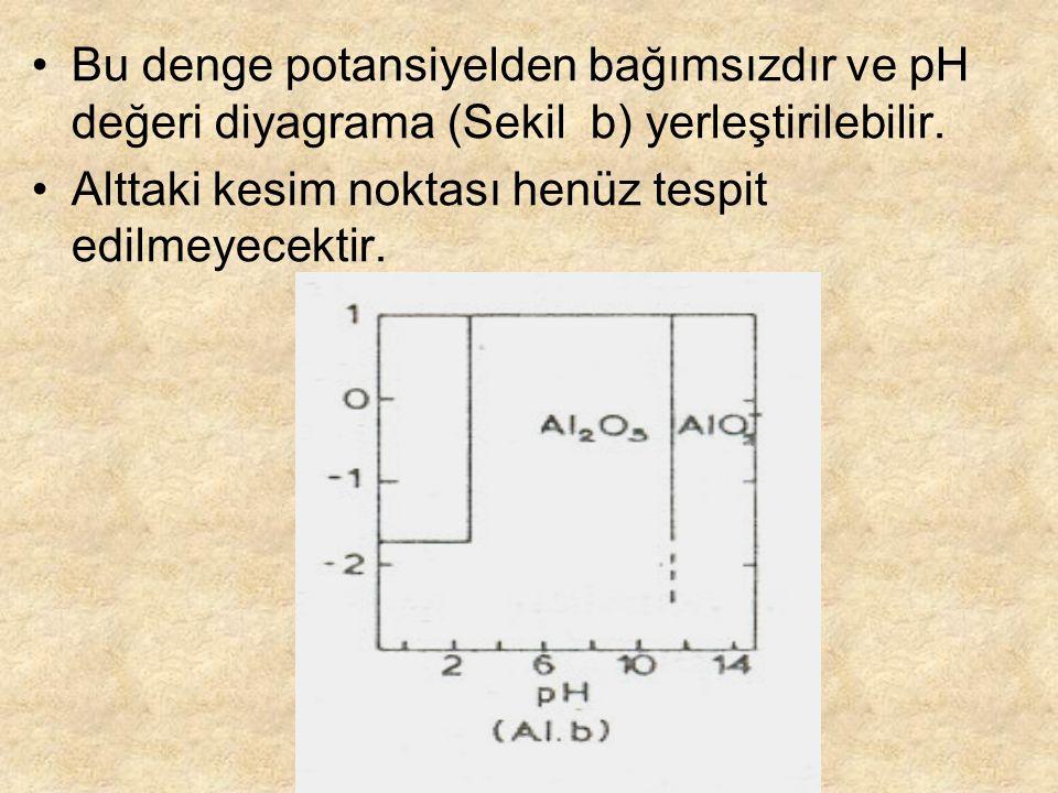 Bu denge potansiyelden bağımsızdır ve pH değeri diyagrama (Sekil b) yerleştirilebilir.