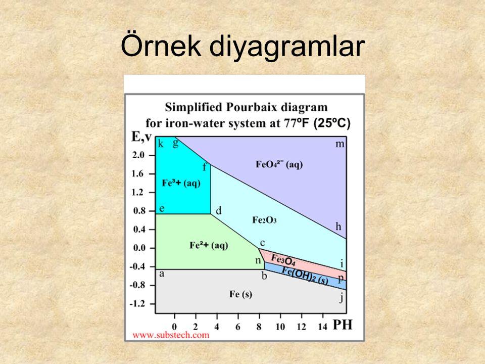 Örnek diyagramlar