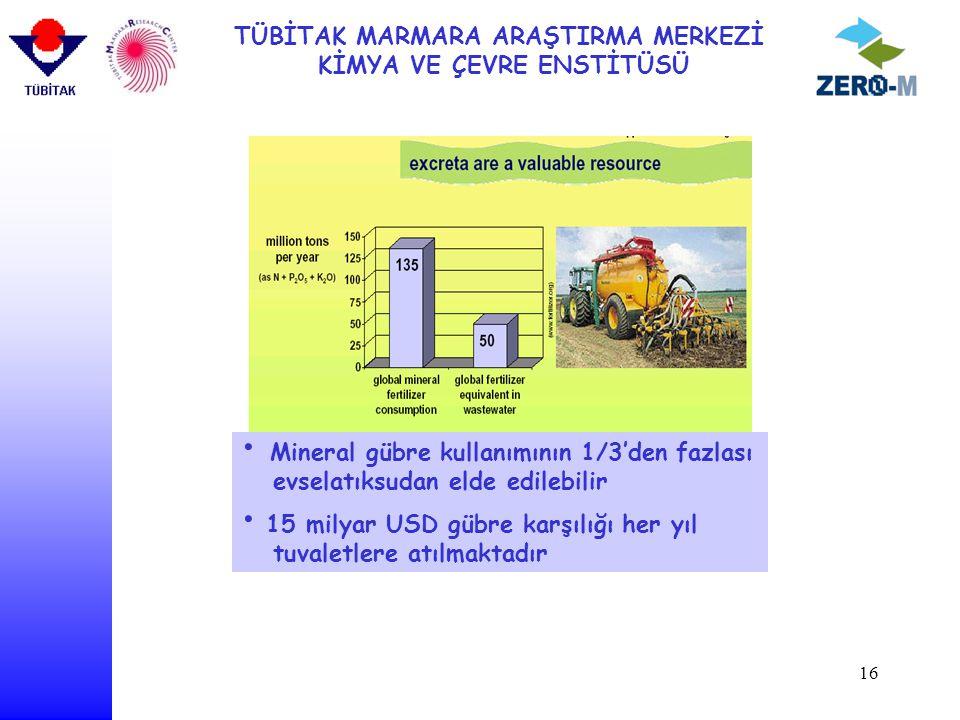 TÜBİTAK MARMARA ARAŞTIRMA MERKEZİ KİMYA VE ÇEVRE ENSTİTÜSÜ 16 Mineral gübre kullanımının 1/3'den fazlası evselatıksudan elde edilebilir 15 milyar USD gübre karşılığı her yıl tuvaletlere atılmaktadır