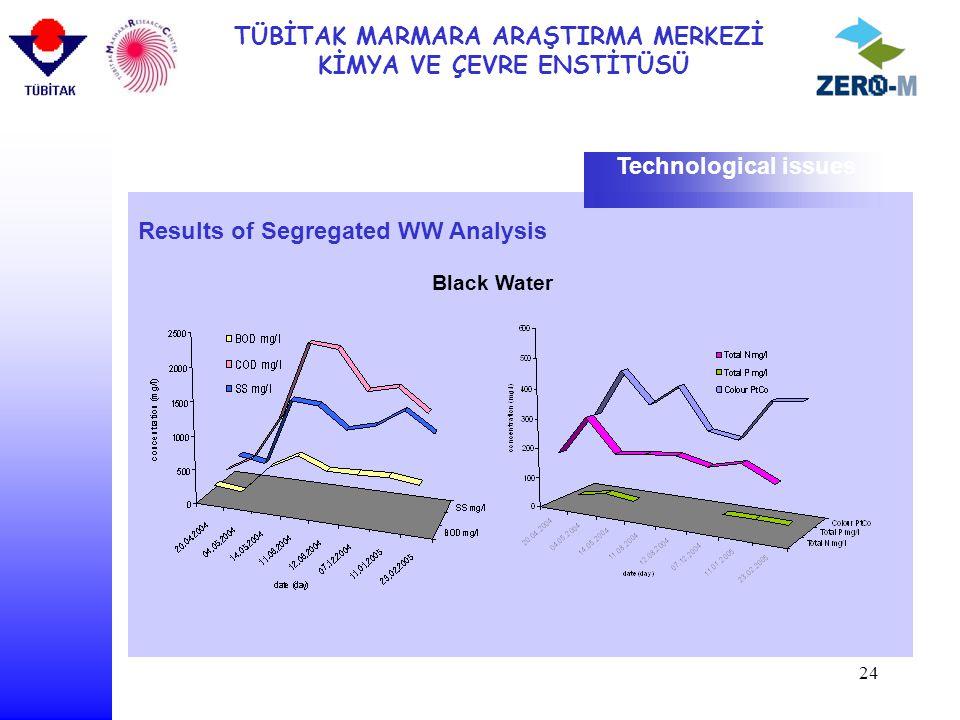 TÜBİTAK MARMARA ARAŞTIRMA MERKEZİ KİMYA VE ÇEVRE ENSTİTÜSÜ 24 Results of Segregated WW Analysis Technological issues Black Water