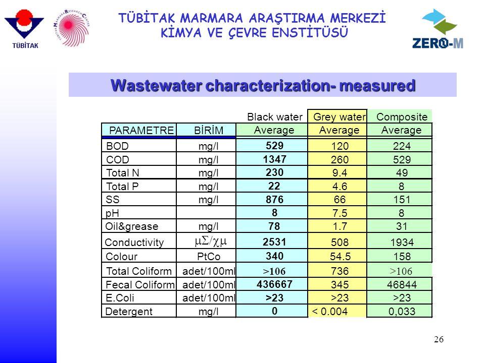 TÜBİTAK MARMARA ARAŞTIRMA MERKEZİ KİMYA VE ÇEVRE ENSTİTÜSÜ 26 Wastewater characterization- measured
