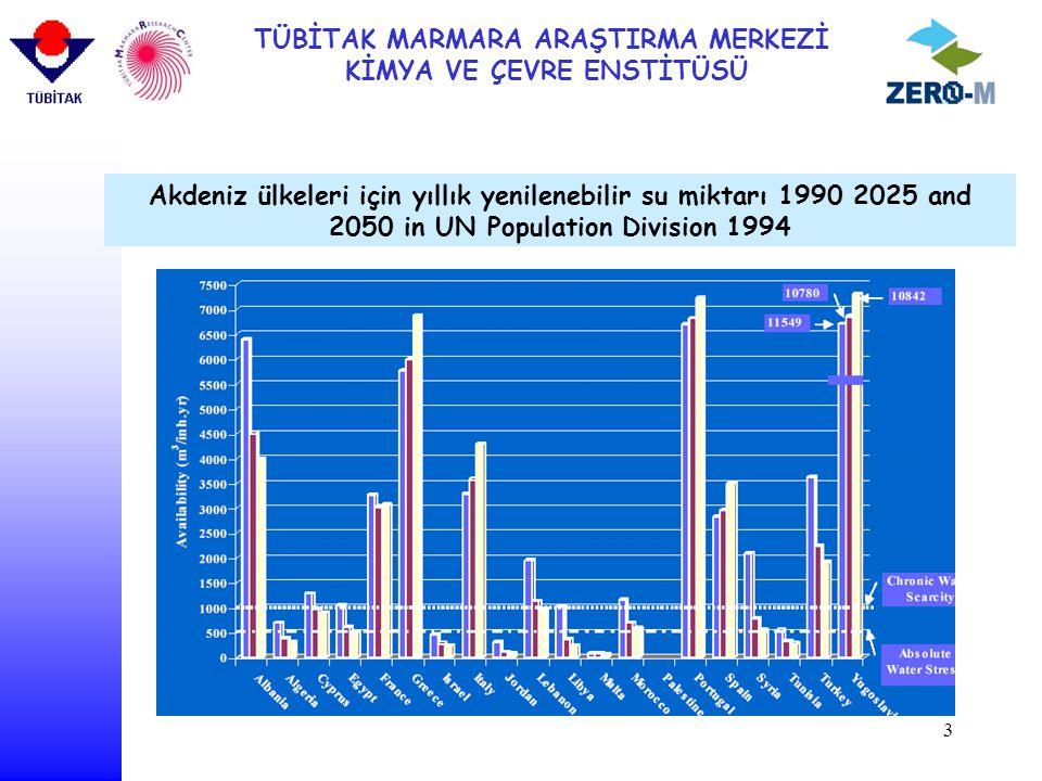 TÜBİTAK MARMARA ARAŞTIRMA MERKEZİ KİMYA VE ÇEVRE ENSTİTÜSÜ 3 Akdeniz ülkeleri için yıllık yenilenebilir su miktarı 1990 2025 and 2050 in UN Population Division 1994