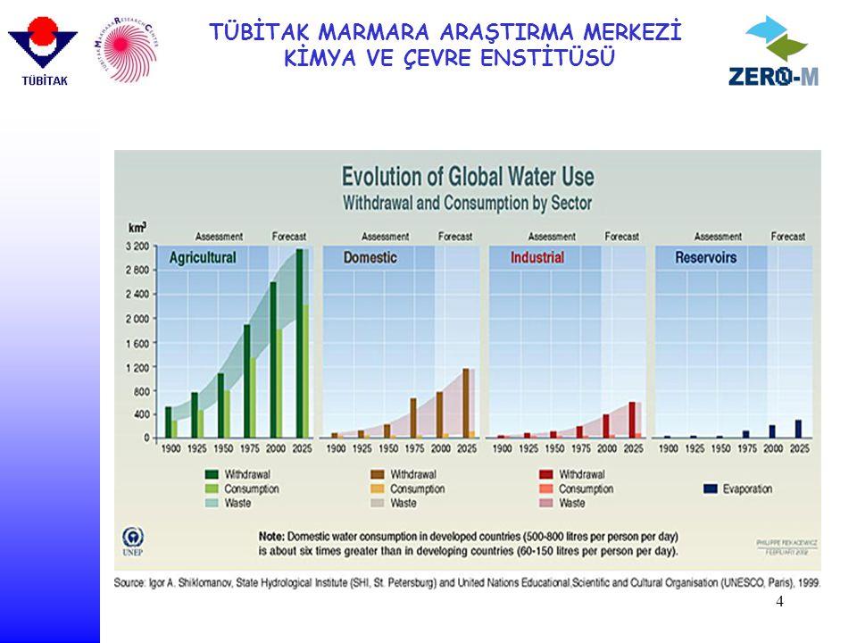 TÜBİTAK MARMARA ARAŞTIRMA MERKEZİ KİMYA VE ÇEVRE ENSTİTÜSÜ 25 Results of Segregated WW Analysis Technological issues Composite WW