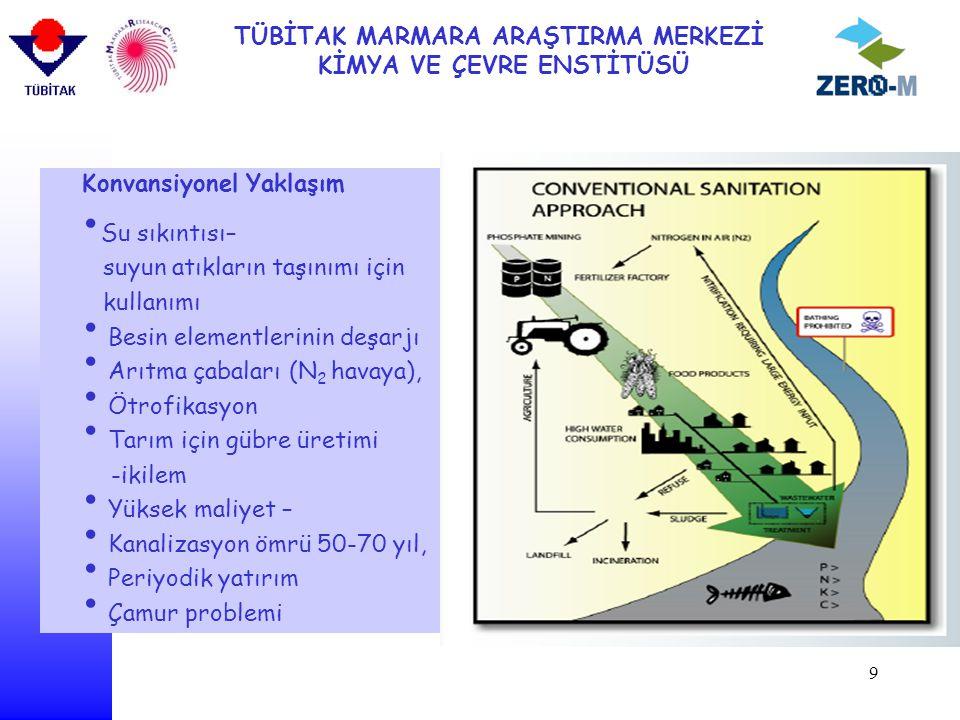 TÜBİTAK MARMARA ARAŞTIRMA MERKEZİ KİMYA VE ÇEVRE ENSTİTÜSÜ 9 Konvansiyonel Yaklaşım Su sıkıntısı– suyun atıkların taşınımı için kullanımı Besin elementlerinin deşarjı Arıtma çabaları (N 2 havaya), Ötrofikasyon Tarım için gübre üretimi -ikilem Yüksek maliyet – Kanalizasyon ömrü 50-70 yıl, Periyodik yatırım Çamur problemi