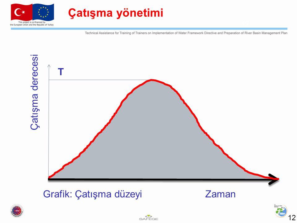 Grafik: Çatışma düzeyi 12 Çatışma yönetimi Zaman Çatışma derecesi T 12