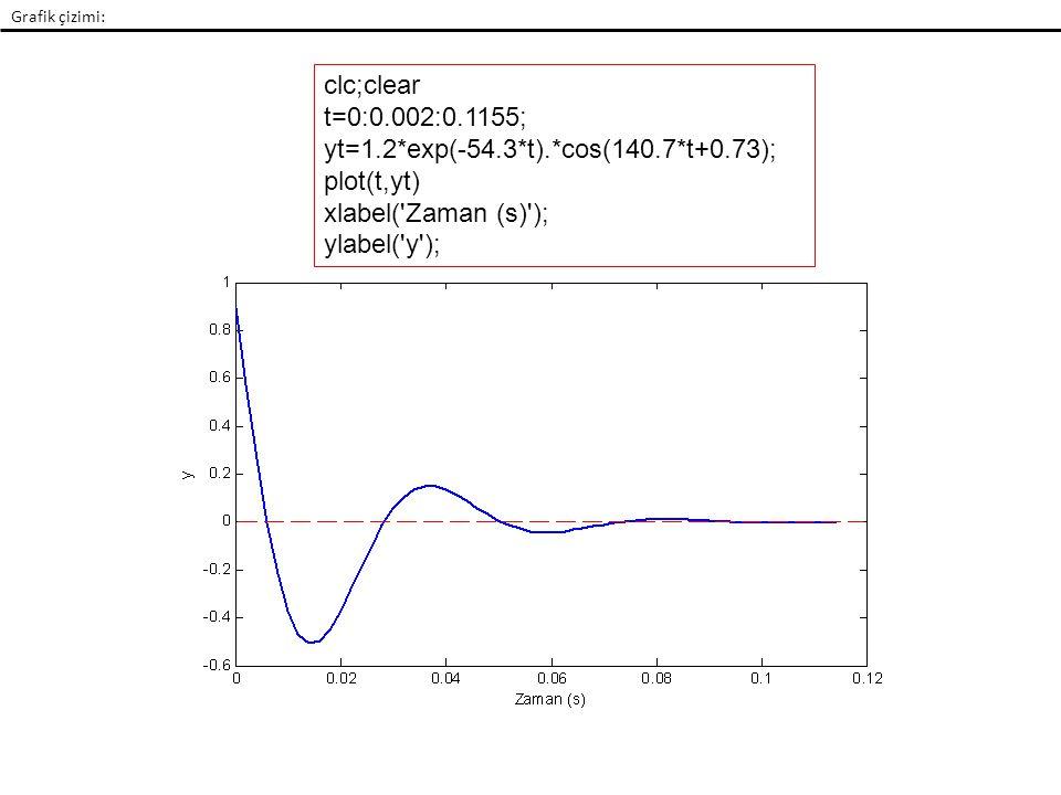 Grafik çizimi: clc;clear t=0:0.002:0.1155; yt=1.2*exp(-54.3*t).*cos(140.7*t+0.73); plot(t,yt) xlabel( Zaman (s) ); ylabel( y );