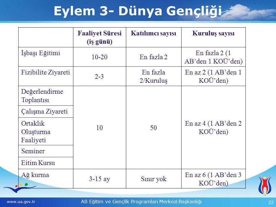 AB Eğitim ve Gençlik Programları Merkezi Başkanlığı 22 Eylem 4- Gençlik Destek Sistemleri www.ua.gov.tr Faaliyet Süresi (iş günü) Katılımcı sayısıKuruluş sayısı İşbaşı Eğitimi 10-20En fazla 2 En fazla 2 (1 AB'den 1 KOÜ'den) Fizibilite Ziyareti 2-3 En fazla 2/Kuruluş En az 2 (1 AB'den 1 KOÜ'den) Değerlendirme Toplantısı 1050 En az 4 (1 AB'den 2 KOÜ'den) Çalışma Ziyareti Ortaklık Oluşturma Faaliyeti Seminer Eitim Kursu Ağ kurma 3-15 aySınır yok En az 6 (1 AB'den 3 KOÜ'den) Eylem 3- Dünya Gençliği