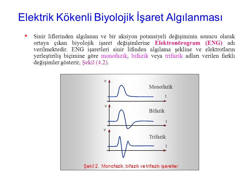 Yüzey Elektrotları a)d) b)e) c)f) Bağlantı ucu Lastik hazne Temas yüzeyi Şekil 1. Yüzey elektrotları Gümüş tel örgü Yapışkan bant Bağlantı teli İki yü