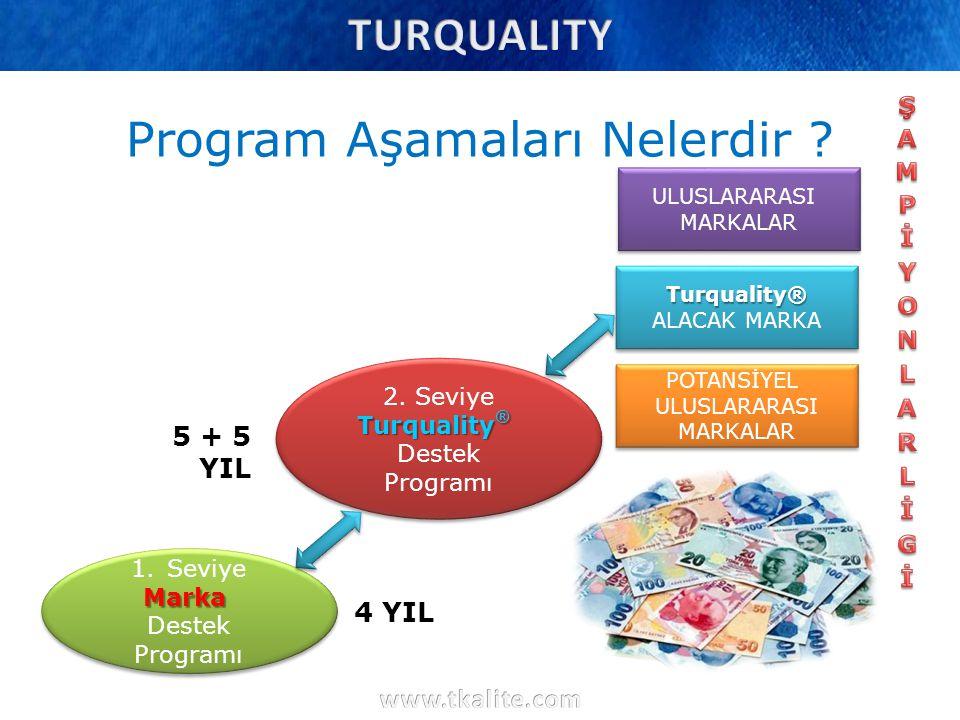 1.SeviyeMarka Destek Programı 1.SeviyeMarka Destek Programı 2. Seviye Turquality ® Destek Programı 2. Seviye Turquality ® Destek Programı POTANSİYEL U