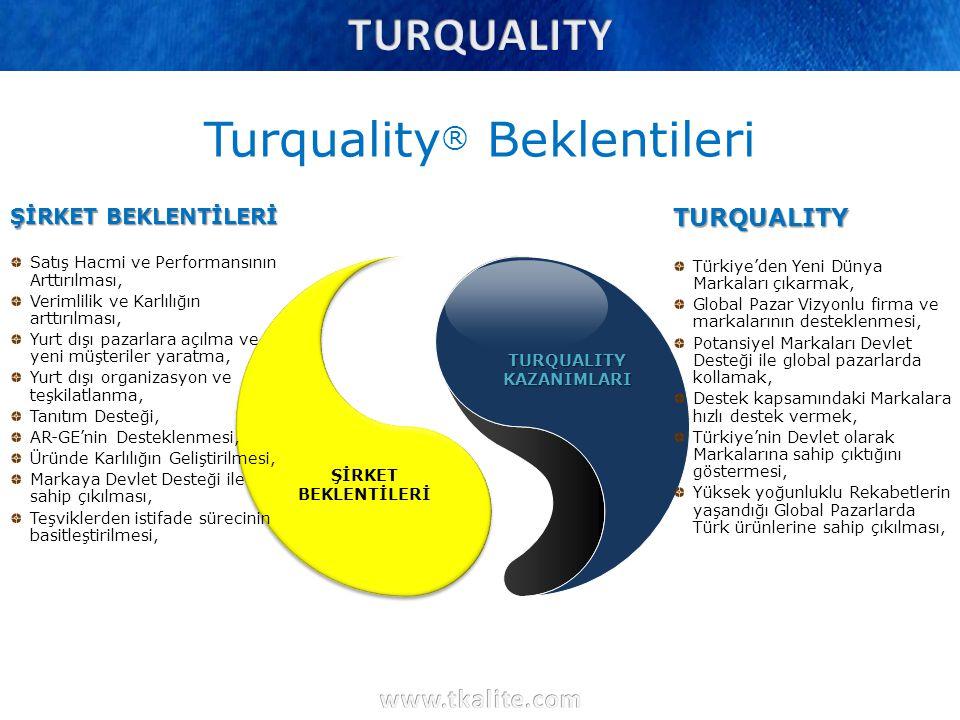 Turquality ® Beklentileri TURQUALITY KAZANIMLARI TURQUALITY Türkiye'den Yeni Dünya Markaları çıkarmak, Global Pazar Vizyonlu firma ve markalarının des