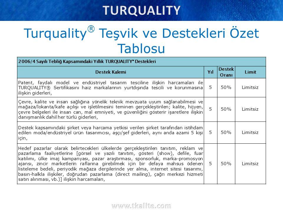 Turquality ® Teşvik ve Destekleri Özet Tablosu 2006/4 Sayılı Tebliğ Kapsamındaki Yıllık TURQUALITY ® Destekleri Destek KalemiYıl Destek Oranı Limit Pa
