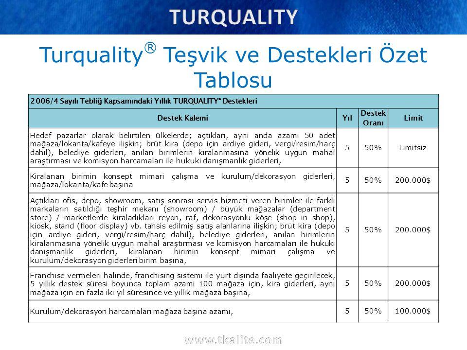 Turquality ® Teşvik ve Destekleri Özet Tablosu 2006/4 Sayılı Tebliğ Kapsamındaki Yıllık TURQUALITY ® Destekleri Destek KalemiYıl Destek Oranı Limit He