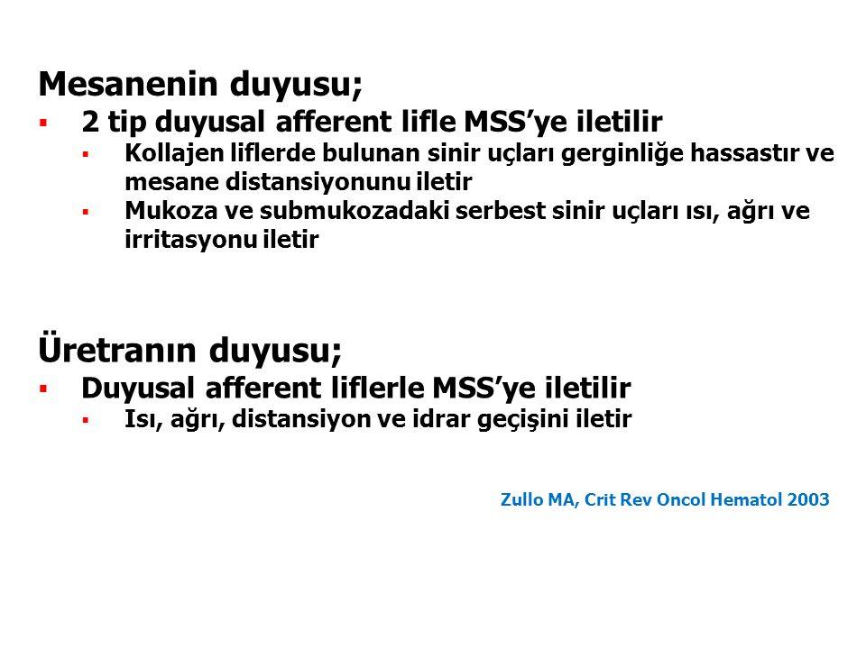 Zullo MA, Crit Rev Oncol Hematol 2003 Mesanenin duyusu;  2 tip duyusal afferent lifle MSS'ye iletilir  Kollajen liflerde bulunan sinir uçları gerginliğe hassastır ve mesane distansiyonunu iletir  Mukoza ve submukozadaki serbest sinir uçları ısı, ağrı ve irritasyonu iletir Üretranın duyusu;  Duyusal afferent liflerle MSS'ye iletilir  Isı, ağrı, distansiyon ve idrar geçişini iletir