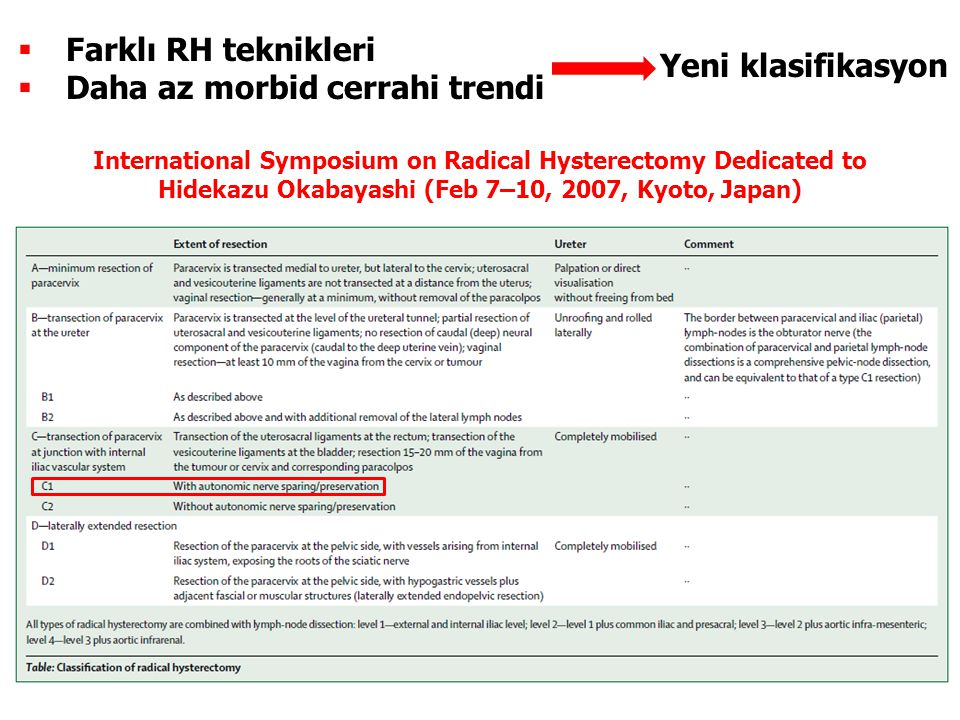 Yeni klasifikasyon International Symposium on Radical Hysterectomy Dedicated to Hidekazu Okabayashi (Feb 7–10, 2007, Kyoto, Japan)  Farklı RH teknikleri  Daha az morbid cerrahi trendi