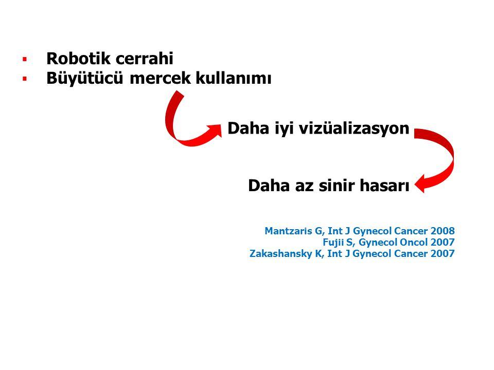  Robotik cerrahi  Büyütücü mercek kullanımı Mantzaris G, Int J Gynecol Cancer 2008 Fujii S, Gynecol Oncol 2007 Zakashansky K, Int J Gynecol Cancer 2007 Daha iyi vizüalizasyon Daha az sinir hasarı