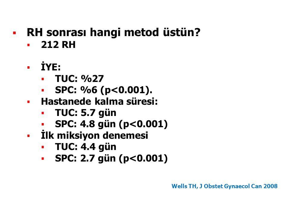 Wells TH, J Obstet Gynaecol Can 2008  RH sonrası hangi metod üstün?  212 RH  İYE:  TUC: %27  SPC: %6 (p<0.001).  Hastanede kalma süresi:  TUC: