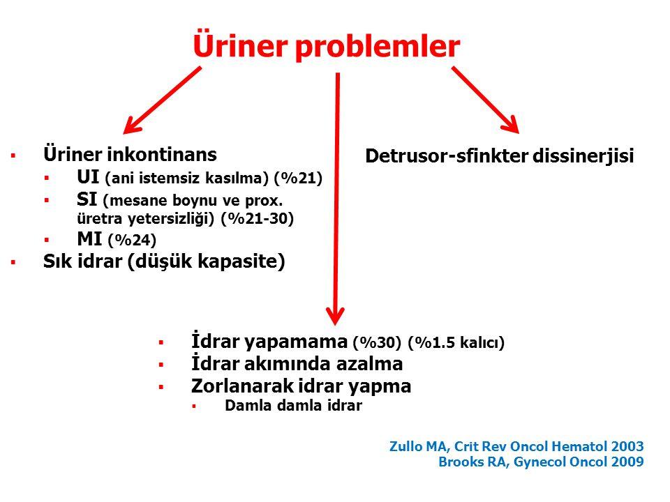  Üriner inkontinans  UI (ani istemsiz kasılma) (%21)  SI (mesane boynu ve prox. üretra yetersizliği) (%21-30)  MI (%24)  Sık idrar (düşük kapasit
