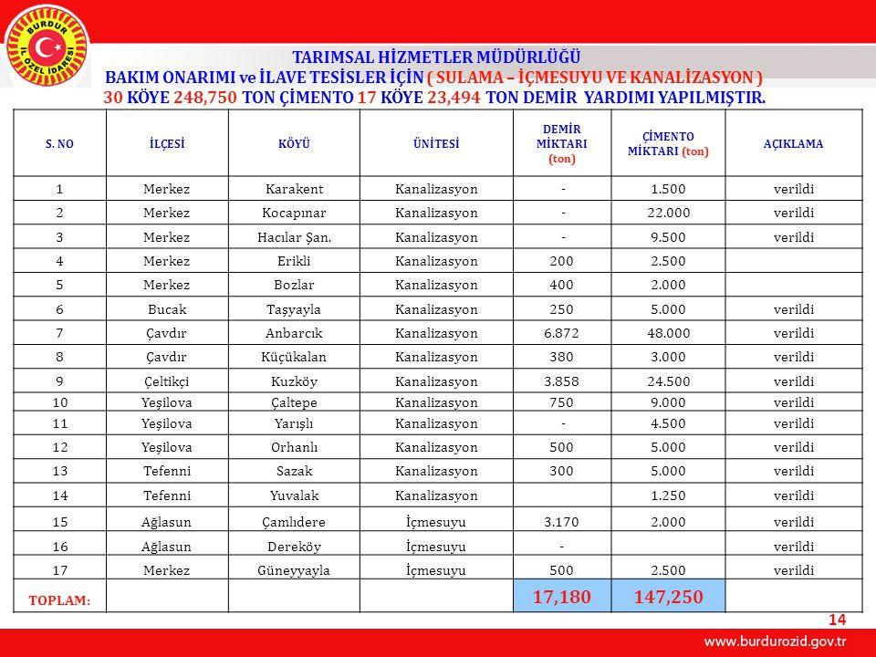 TARIMSAL HİZMETLER MÜDÜRLÜĞÜ BAKIM ONARIMI ve İLAVE TESİSLER İÇİN ( SULAMA – İÇMESUYU VE KANALİZASYON ) 30 KÖYE 248,750 TON ÇİMENTO 17 KÖYE 23,494 TON