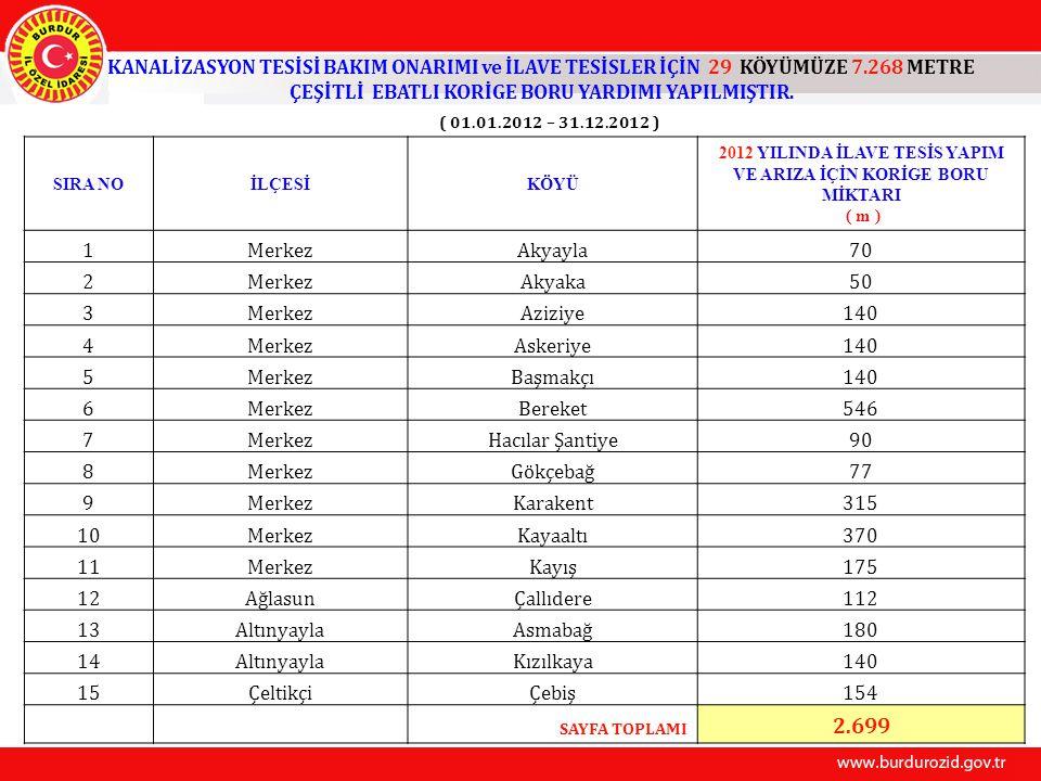 KANALİZASYON TESİSİ BAKIM ONARIMI ve İLAVE TESİSLER İÇİN 29 KÖYÜMÜZE 7.268 METRE ÇEŞİTLİ EBATLI KORİGE BORU YARDIMI YAPILMIŞTIR. ( 01.01.2012 – 31.12.