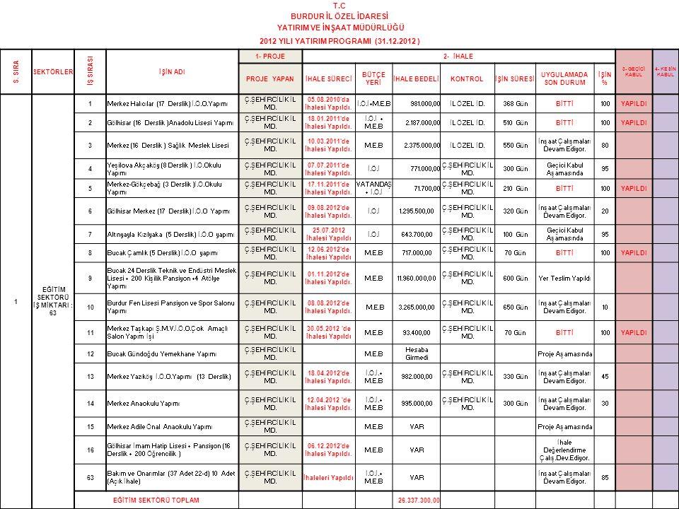 48 T.C BURDUR İL ÖZEL İDARESİ YATIRIM VE İNŞAAT MÜDÜRLÜĞÜ 2012 YILI YATIRIM PROGRAMI (31.12.2012 ) S. SIRA SEKTÖRLER İŞ SIRASI İŞİN ADI 1- PROJE2- İHA