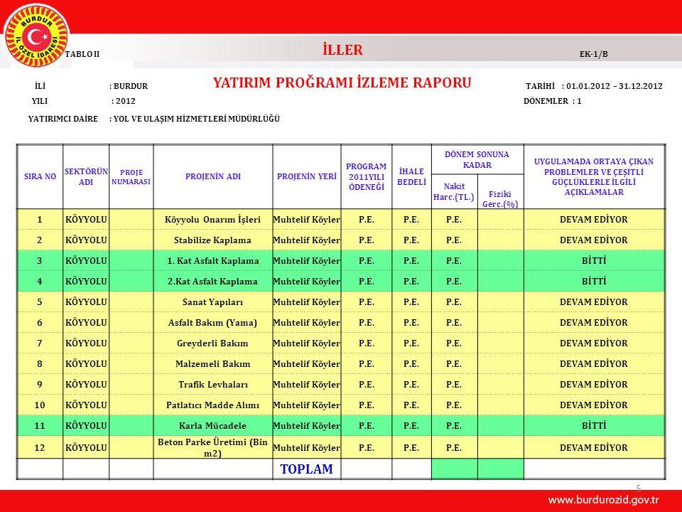 5 TABLO II İLLER EK-1/B İLİ: BURDUR YATIRIM PROĞRAMI İZLEME RAPORU TARİHİ : 01.01.2012 – 31.12.2012 YILI : 2012DÖNEMLER : 1 YATIRIMCI DAİRE: YOL VE UL