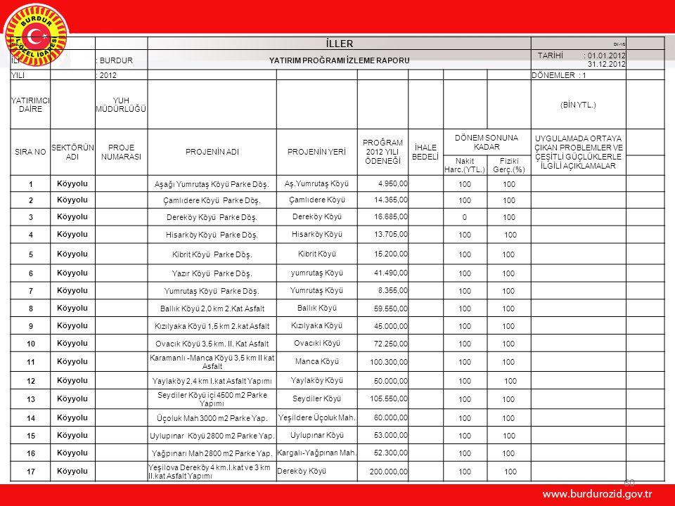 60 TABLO II İLLER EK-1/B İLİ : BURDURYATIRIM PROĞRAMI İZLEME RAPORU TARİHİ : 01.01.2012 31.12.2012 YILI : 2012 DÖNEMLER : 1 YATIRIMCI DAİRE YUH MÜDÜRL