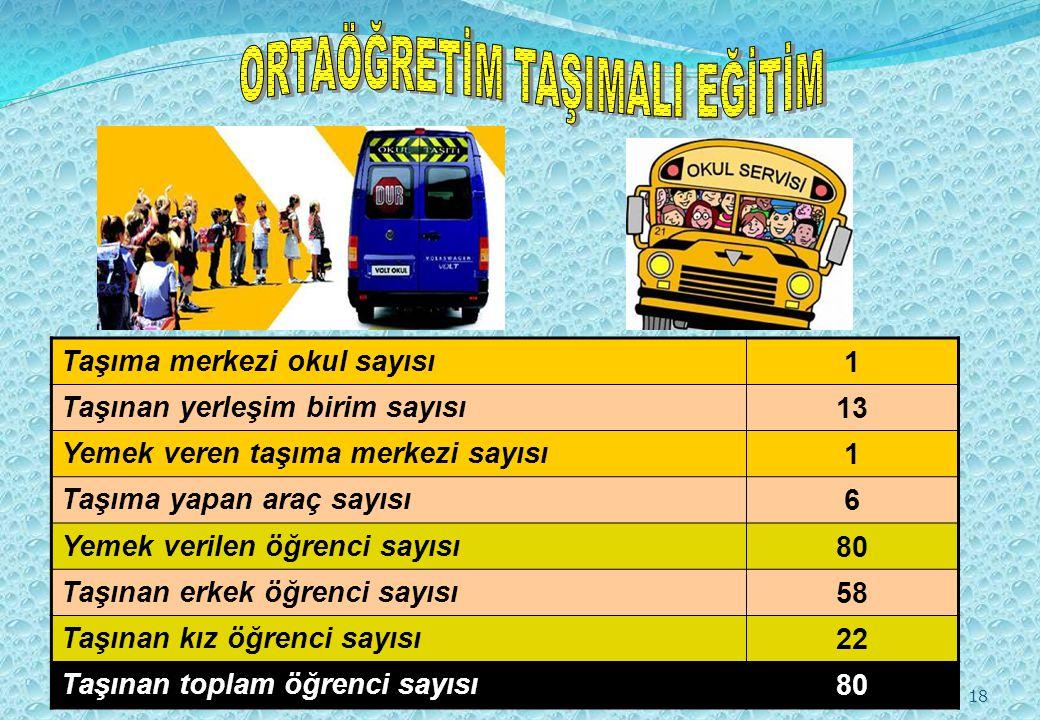 18 Taşıma merkezi okul sayısı1 Taşınan yerleşim birim sayısı13 Yemek veren taşıma merkezi sayısı1 Taşıma yapan araç sayısı6 Yemek verilen öğrenci sayısı80 Taşınan erkek öğrenci sayısı58 Taşınan kız öğrenci sayısı22 Taşınan toplam öğrenci sayısı80