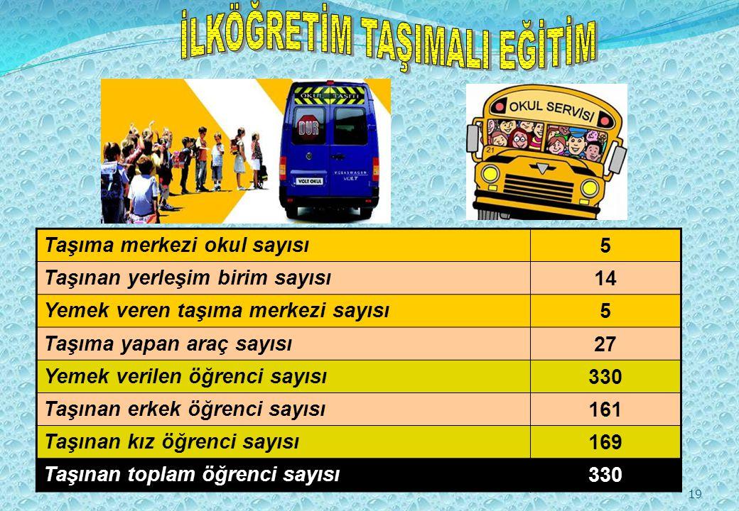 19 Taşıma merkezi okul sayısı5 Taşınan yerleşim birim sayısı14 Yemek veren taşıma merkezi sayısı5 Taşıma yapan araç sayısı27 Yemek verilen öğrenci sayısı330 Taşınan erkek öğrenci sayısı161 Taşınan kız öğrenci sayısı169 Taşınan toplam öğrenci sayısı330