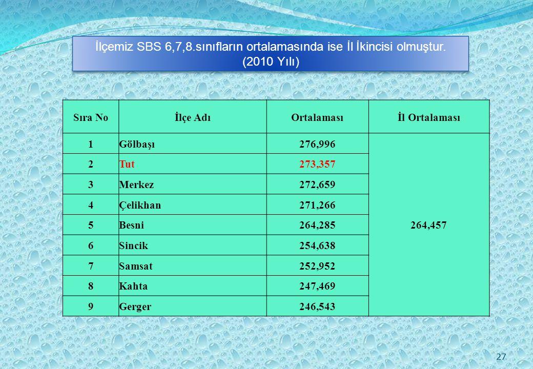 27 Sıra Noİlçe AdıOrtalamasıİl Ortalaması 1Gölbaşı276,996 264,457 2Tut273,357 3Merkez272,659 4Çelikhan271,266 5Besni264,285 6Sincik254,638 7Samsat252,952 8Kahta247,469 9Gerger246,543 İlçemiz SBS 6,7,8.sınıfların ortalamasında ise İl İkincisi olmuştur.