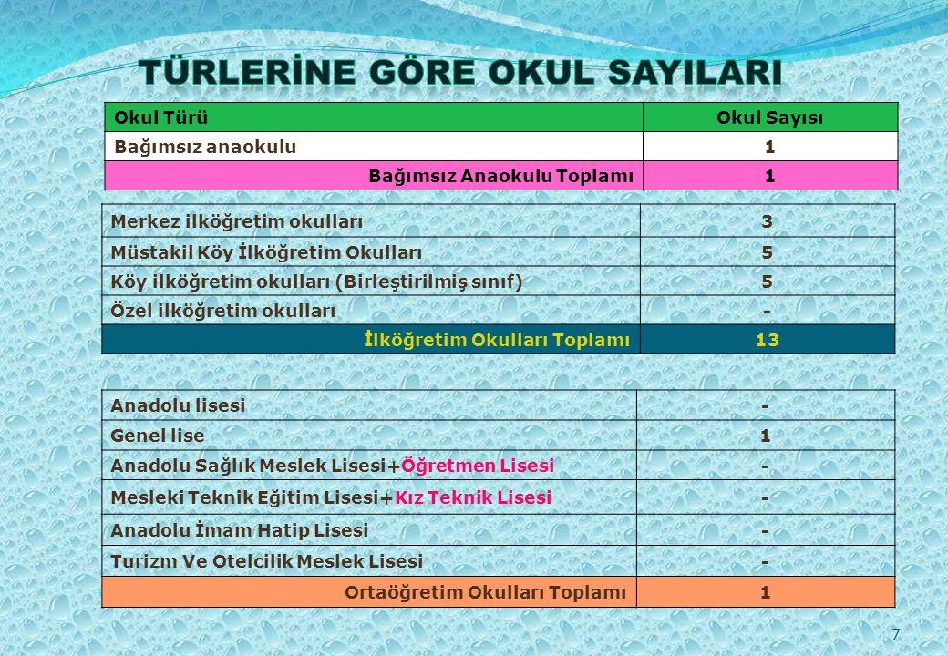 8 Kurum AdıKurum Sayısı Halk Eğitim Merkezi1 Öğretmen Evi ve Akşam Sanat Okulu1 Rehberlik Araştırma Merkezi- Toplam2