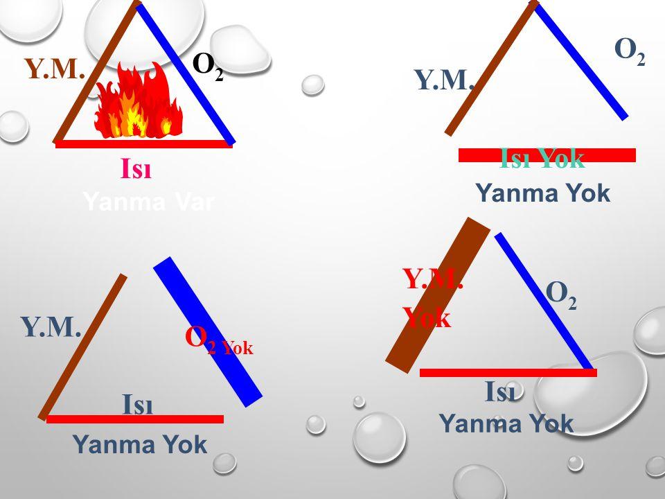 Y.M. O2 O2 Isı O2 O2 O2 O2 Y.M. Yanma Var Yanma Yok O 2 Yok Y.M. Yok Isı Yok