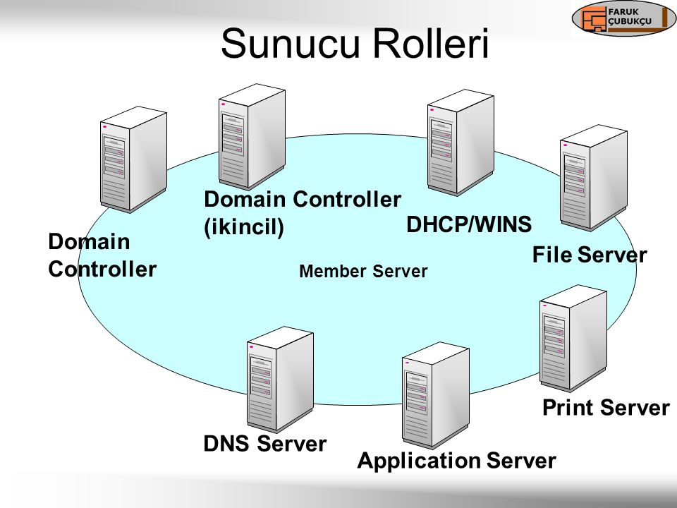 Sunucu Rolleri Application Server DNS Server Domain Controller DHCP/WINS File Server Print Server Member Server Domain Controller (ikincil)