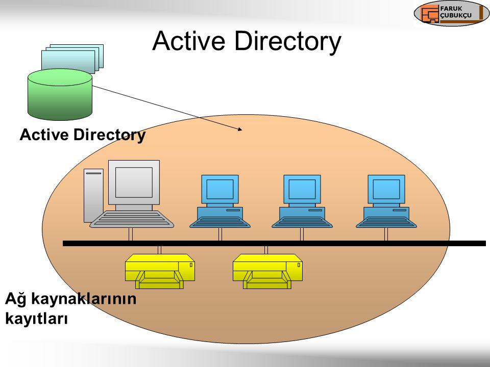 Active Directory Ağ kaynaklarının kayıtları Active Directory