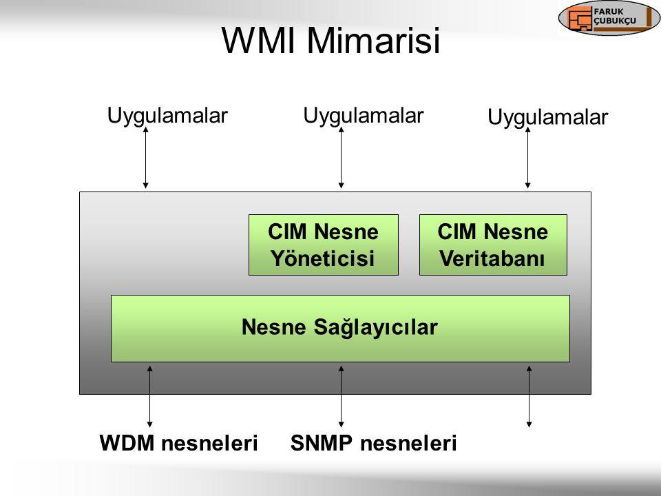 CIM Nesne Yöneticisi CIM Nesne Veritabanı Nesne Sağlayıcılar Uygulamalar WDM nesneleriSNMP nesneleri WMI Mimarisi
