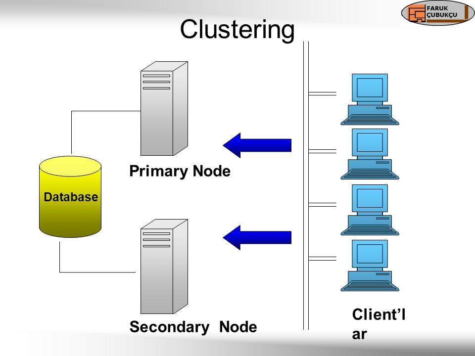 Primary Node Secondary Node Database Client'l ar Clustering