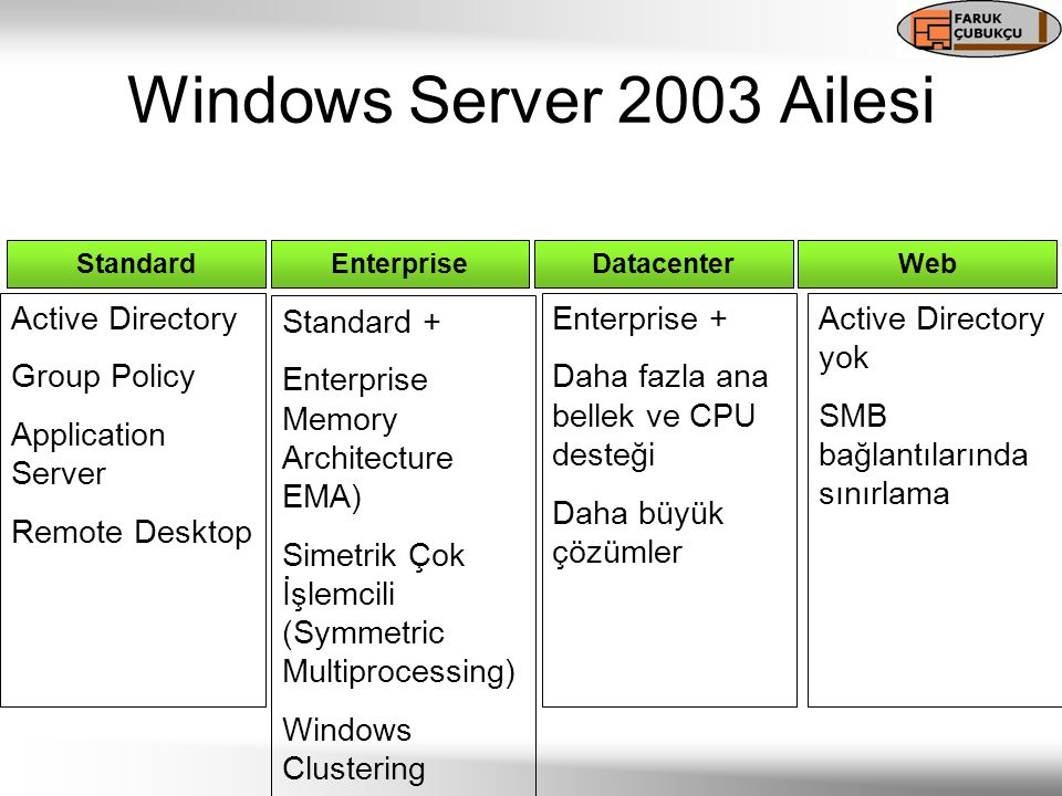 Standard Active Directory Group Policy Application Server Remote Desktop Enterprise Standard + Enterprise Memory Architecture EMA) Simetrik Çok İşlemc
