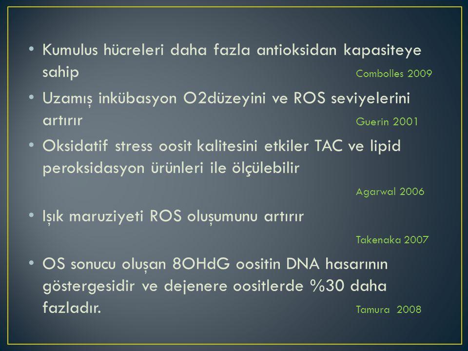 Kumulus hücreleri daha fazla antioksidan kapasiteye sahip Combolles 2009 Uzamış inkübasyon O2düzeyini ve ROS seviyelerini artırır Guerin 2001 Oksidatif stress oosit kalitesini etkiler TAC ve lipid peroksidasyon ürünleri ile ölçülebilir Agarwal 2006 Işık maruziyeti ROS oluşumunu artırır Takenaka 2007 OS sonucu oluşan 8OHdG oositin DNA hasarının göstergesidir ve dejenere oositlerde %30 daha fazladır.