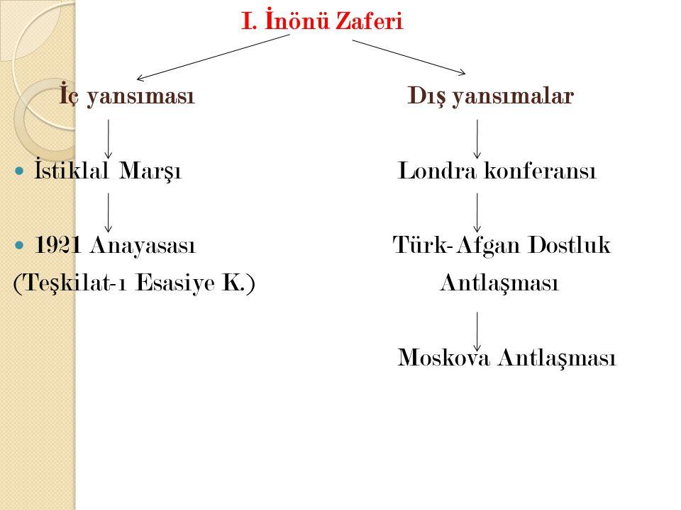 I. İ nönü Zaferi İ ç yansıması Dı ş yansımalar İ stiklal Mar ş ı Londra konferansı 1921 Anayasası Türk-Afgan Dostluk (Te ş kilat-ı Esasiye K.) Antla ş