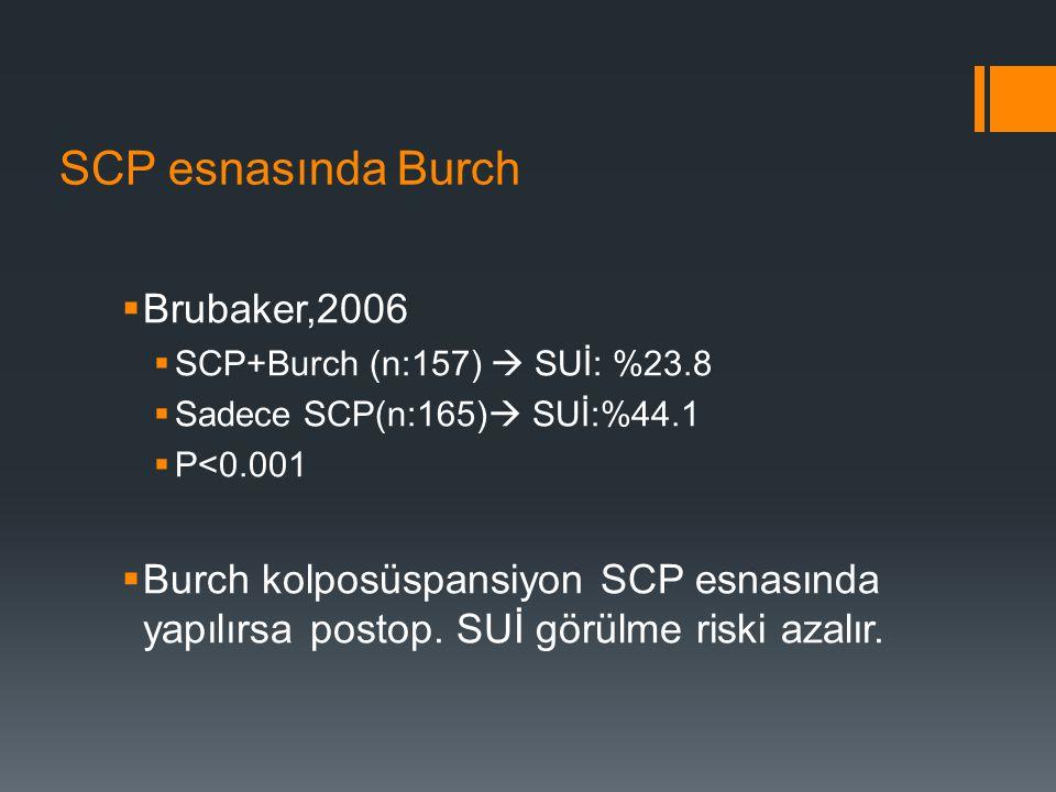 SCP esnasında Burch  Brubaker,2006  SCP+Burch (n:157)  SUİ: %23.8  Sadece SCP(n:165)  SUİ:%44.1  P<0.001  Burch kolposüspansiyon SCP esnasında yapılırsa postop.