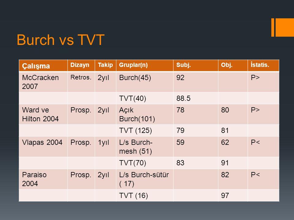 Burch vs TVT Çalışma DizaynTakipGruplar(n)Subj.Obj.İstatis.