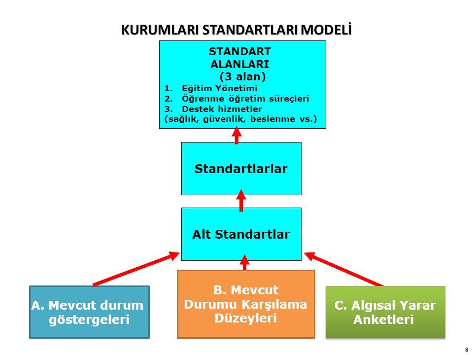8 KURUMLARI STANDARTLARI MODELİ STANDART ALANLARI (3 alan) 1.Eğitim Yönetimi 2.Öğrenme öğretim süreçleri 3.Destek hizmetler (sağlık, güvenlik, beslenme vs.) Standartlarlar Alt Standartlar B.