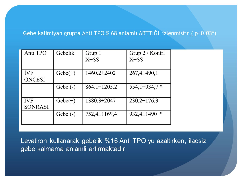 Gebe kalimiyan grupta Anti TPO % 68 anlamlı ARTTIĞI izlenmistir ( p=0,03*) Levatiron kullanarak gebelik %16 Anti TPO yu azaltirken, ilacsiz gebe kalma