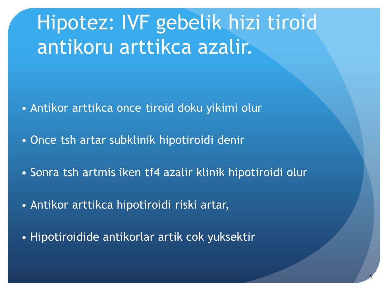 Hipotez: IVF gebelik hizi tiroid antikoru arttikca azalir. Antikor arttikca once tiroid doku yikimi olur Once tsh artar subklinik hipotiroidi denir So