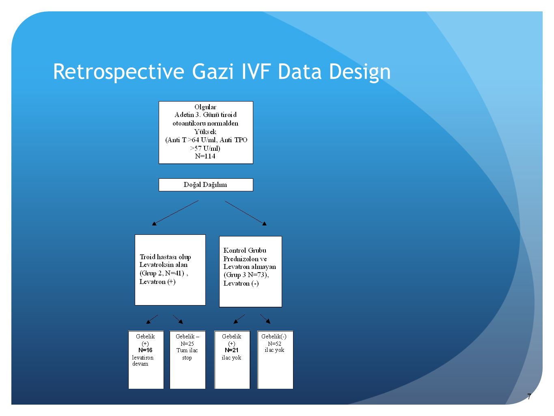 Retrospective Gazi IVF Data Design 7