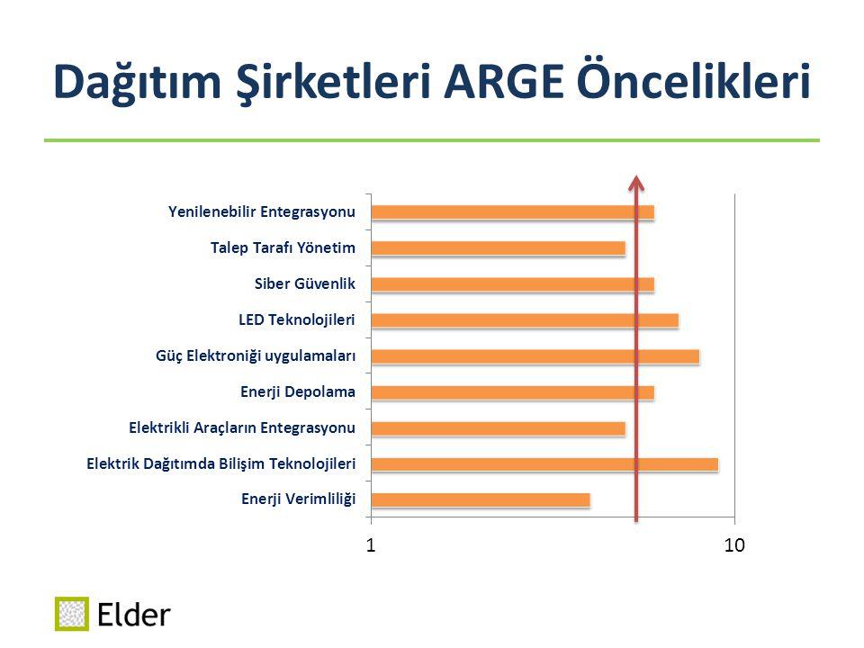 İşbirliği Beklentileri Etkin iletişim ortamı yaratılması Ortak projelerin Ufuk 2020, TEYDEB ve EPDK ARGE destekleri kapsamında hazırlanması SANTEZ işbirlikleri ARGE süreçlerine yönelik deneyim paylaşılması ve ARGE personeli eğitimleri