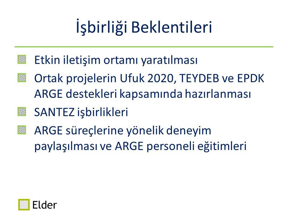 İşbirliği Beklentileri Etkin iletişim ortamı yaratılması Ortak projelerin Ufuk 2020, TEYDEB ve EPDK ARGE destekleri kapsamında hazırlanması SANTEZ işb
