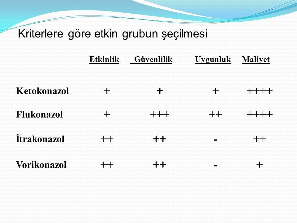 Etkinlik GüvenlilikUygunlukMaliyet Ketokonazol + + +++++ Flukonazol ++++++++++ İtrakonazol ++ - Vorikonazol ++ -+ Kriterlere göre etkin grubun şeçilmesi